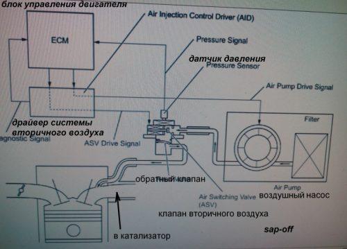 sap-off отключение вторичного воздуха, схема вторичного воздуха тойота, ошибки 2440 2442