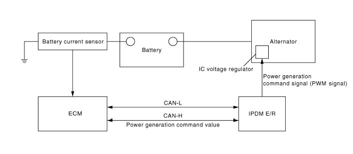 управление генератора мурано