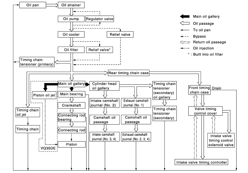 VQ35DE engine librication system shematic, схема системы смазки ниссан