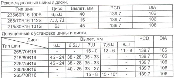 Размеры шин и дисков тойота сурф 95-02.